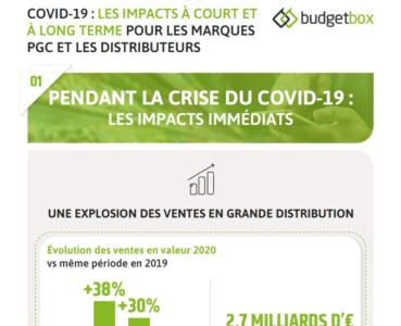 Covid-19 : Les impacts à court et à long terme pour les marques PGC et les distributeurs