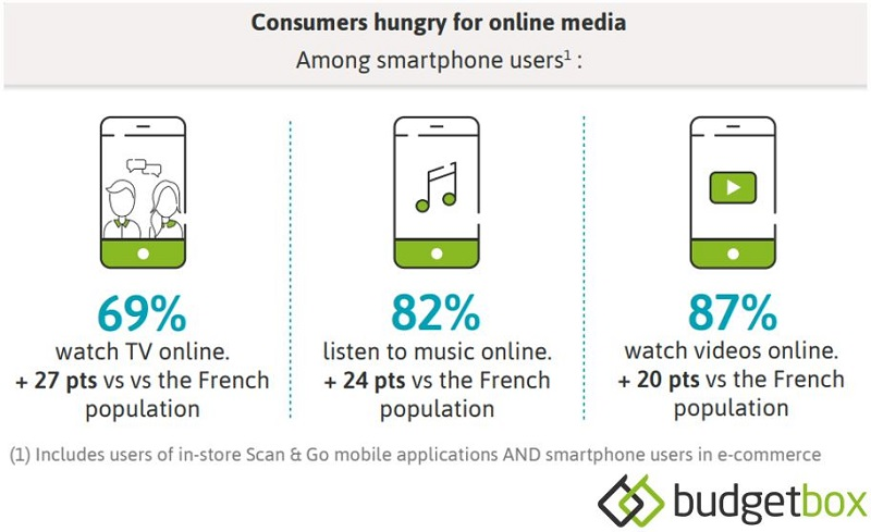 Consumers hungry for online media