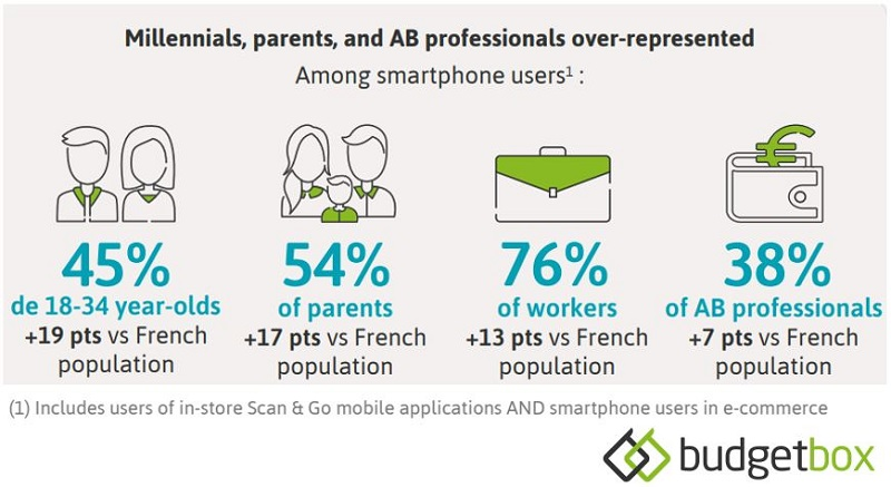 WHO ARE THE CONSUMERS WHO USE THEIR MOBILE TO DO THEIR GROCERY SHOPPING