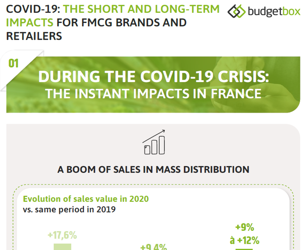 Infographic: [Covid-19] The Short And Long-term Impacts in France for FMCG Brands and Retailers