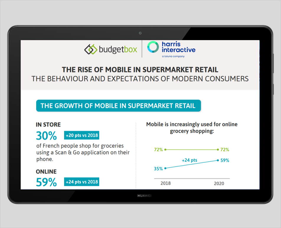 Infographic : The Rise of Mobile in Supermarket Retail - Survey